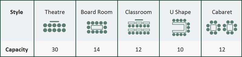 Diagram of room capacity
