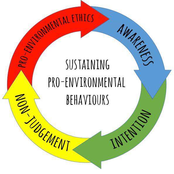 Sustaining Pro-Environmental Behaviours