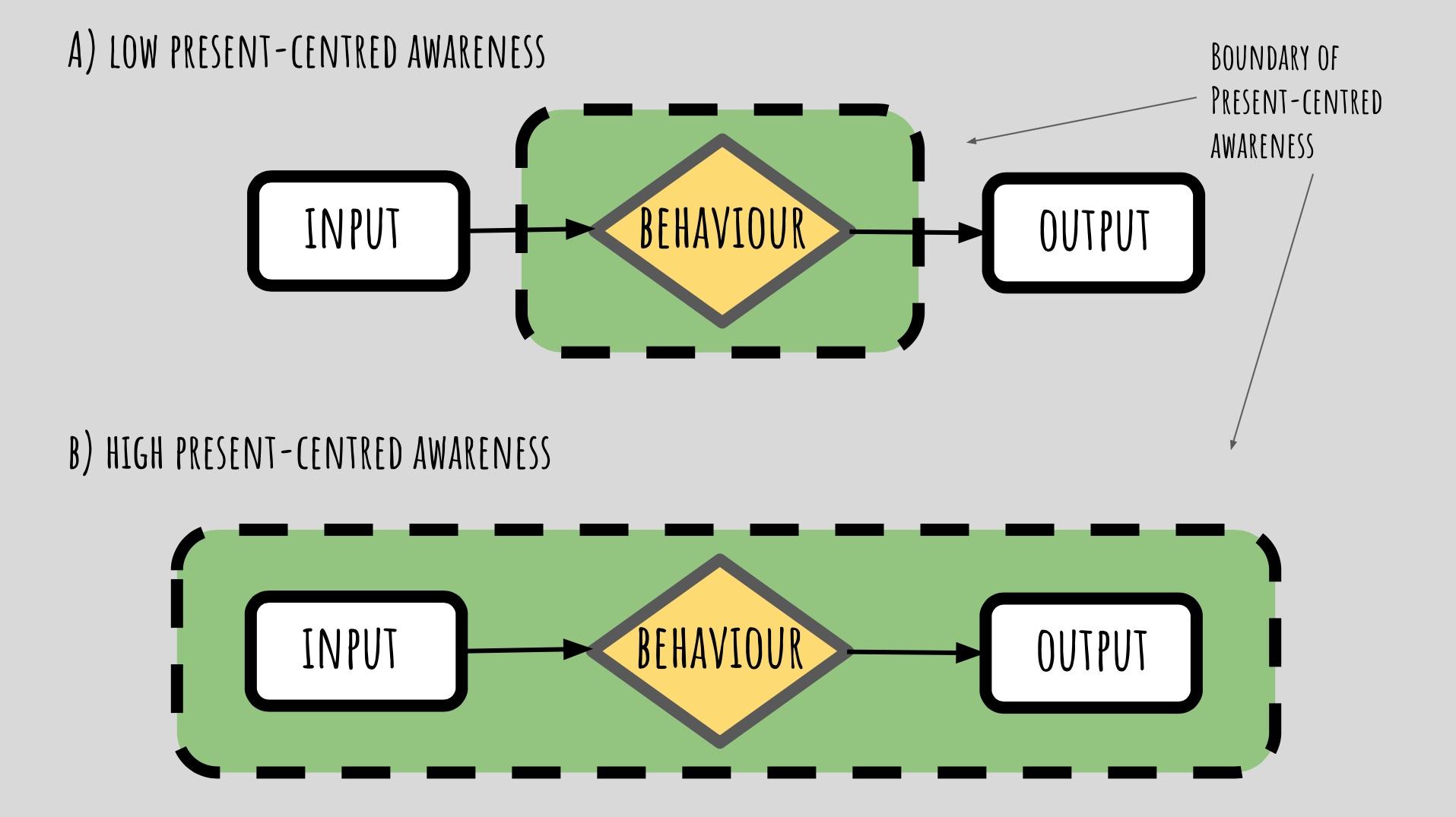 Present Centred Awareness diagram