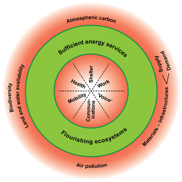 Figure 1: Energy sufficiency as a doughnut