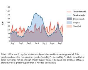 hourly energy modelling