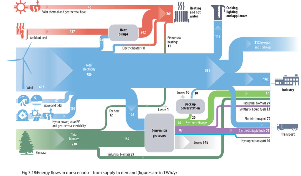 Energy flows in our scenario – from supply to demand (figures are in TWh/yr)