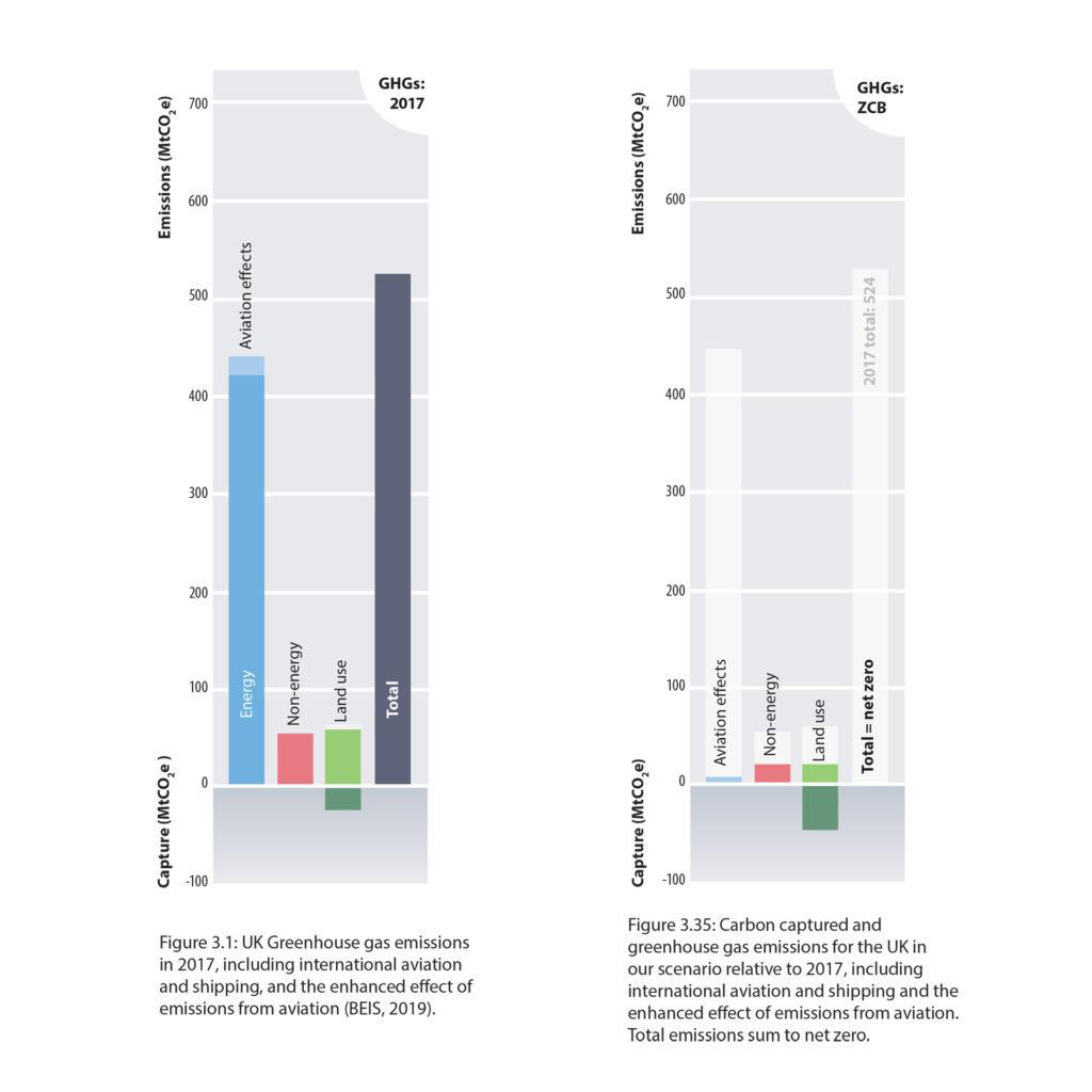 UK Gas Emissions 2017 vs ZCB Sceanario